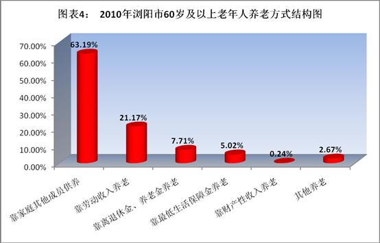 浏阳市人口老龄化特点及其影响