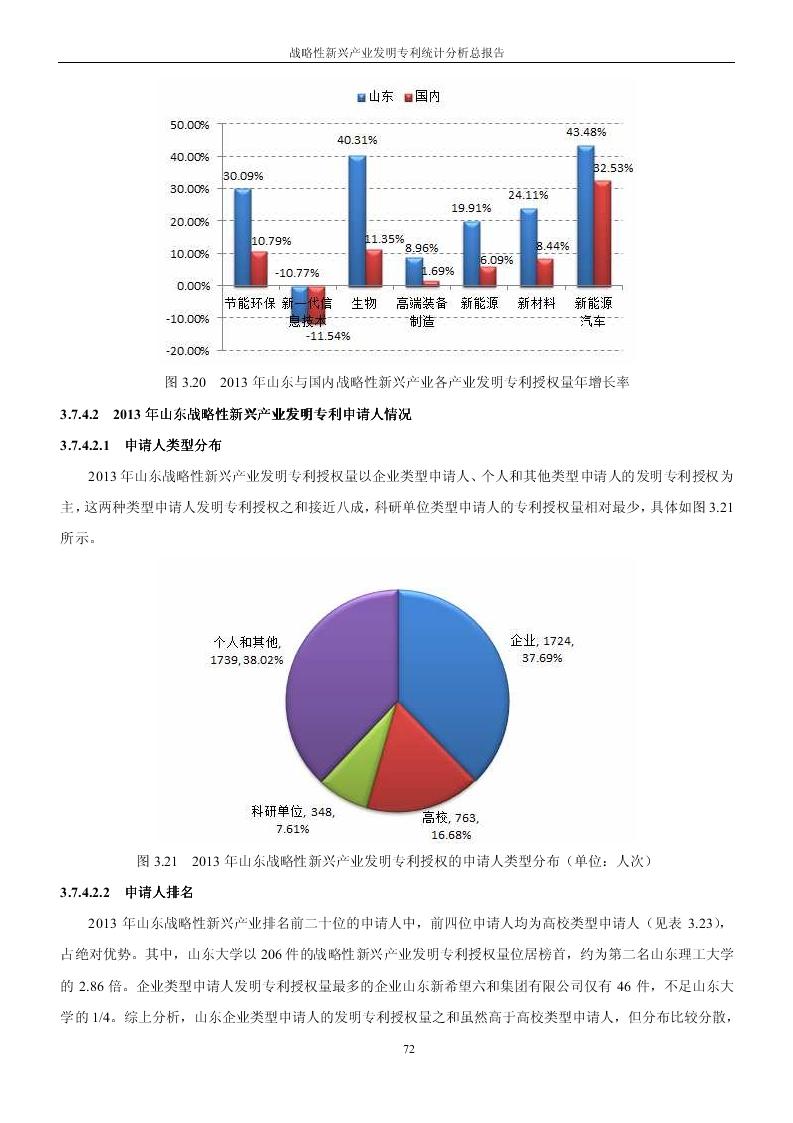 2014年战略性新兴产业发明专利统计分析总报告